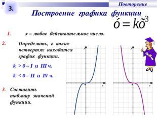 Построение графика функции 3. 1. х – любое действительное число. 2. k > 0 – I