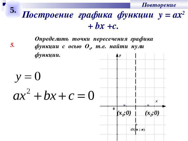 Построение графика функции у = ах2 + bх +с. 5. Определить точки пересечения г...