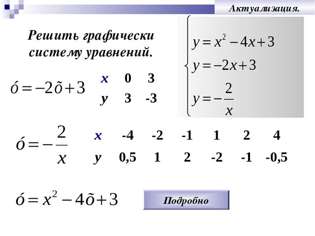 Актуализация. Решить графически систему уравнений. Подробно х03 у3-3 х-4...