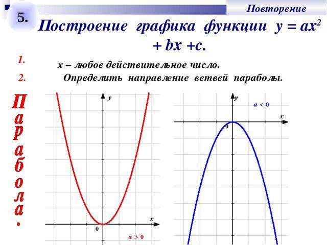 Построение графика функции у = ах2 + bх +с. 1. Определить направление ветвей...