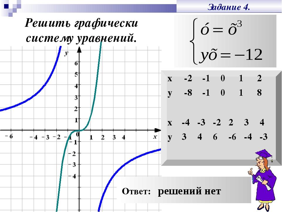 Задание 4. Решить графически систему уравнений. Ответ: решений нет x-2-10...