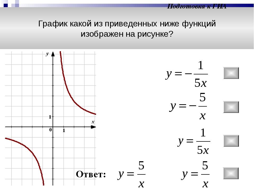График какой из приведенных ниже функций изображен на рисунке? Подготовка к Г...