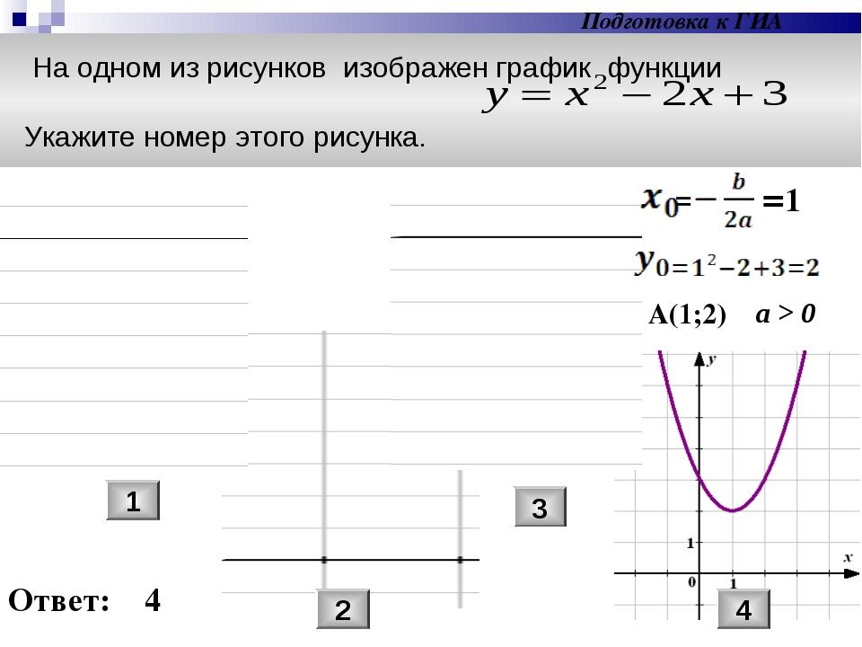На одном из рисунков изображен график функции Укажите номер этого рисунка. 1...