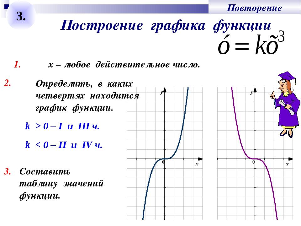 Построение графика функции 3. 1. х – любое действительное число. 2. k > 0 – I...