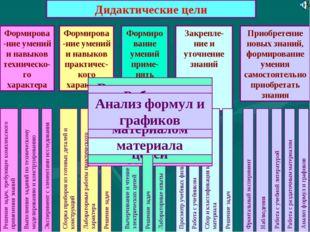 Дидактические цели Формирова-ние умений и навыков техническо-го характера Фор