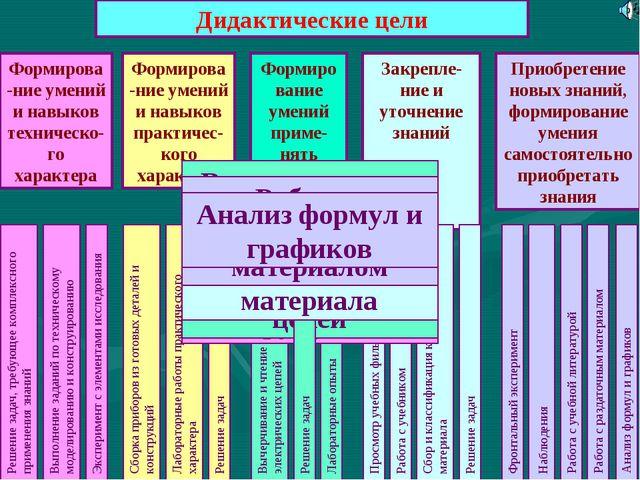 Дидактические цели Формирова-ние умений и навыков техническо-го характера Фор...