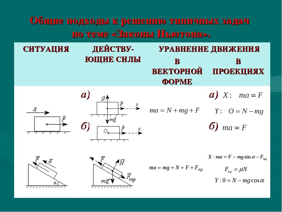 Общие подходы к решению типичных задач по теме «Законы Ньютона». СИТУАЦИЯДЕЙ...