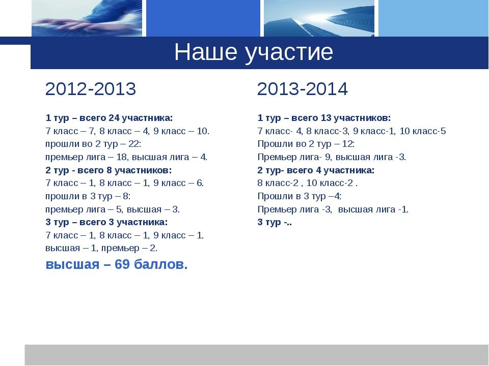 Наше участие 2012-20132013-2014 1 тур – всего 24 участника:  7 класс – 7, 8...