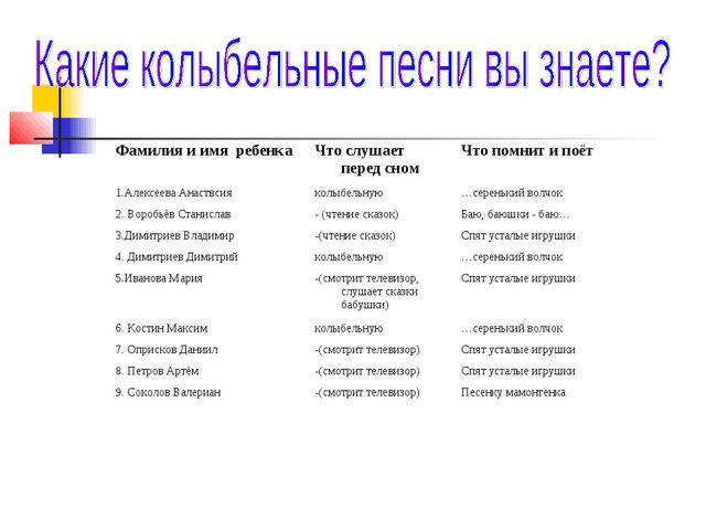 Фамилия и имя ребенкаЧто слушает перед сномЧто помнит и поёт 1.Алексеева Ан...