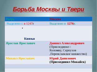 Борьба Москвы и Твери Тверь Москва Выделено г.в 1247г Выделено в1276г. Князья