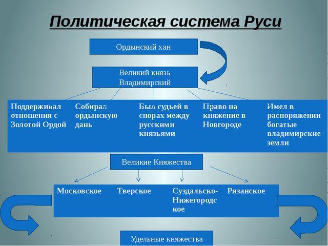 Политическая система Руси Ордынский хан Великий князь Владимирский Великие Кн...