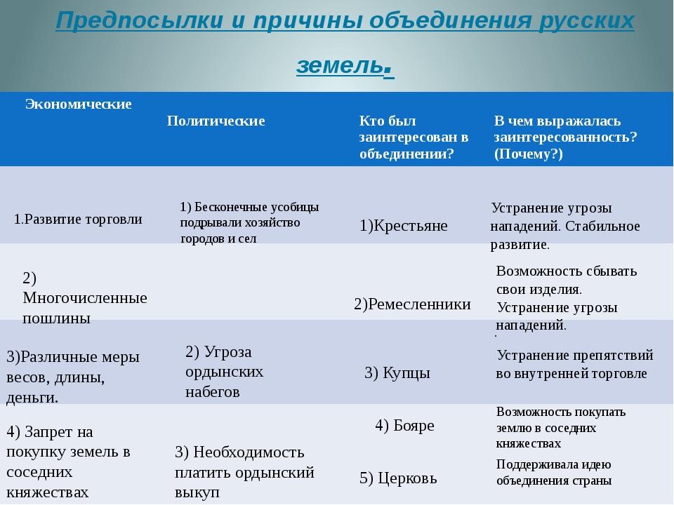 Предпосылки и причины объединения русских земель. 1.Развитие торговли 2) Мно...