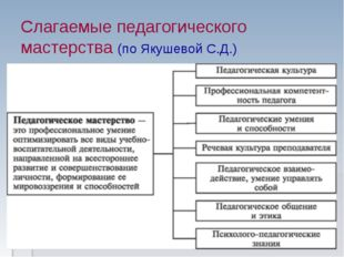 Слагаемые педагогического мастерства (по Якушевой С.Д.)