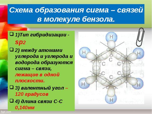Схема образования сигма – связей в молекуле бензола. 1)Тип гибридизации - sр2...