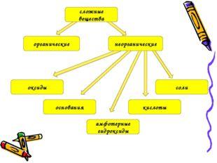 органические основания кислоты амфотерные гидроксиды соли оксиды неорганическ