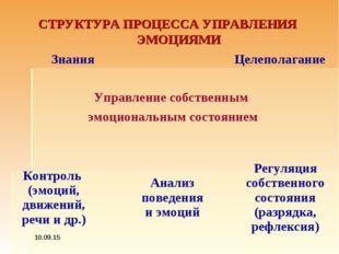 СТРУКТУРА ПРОЦЕССА УПРАВЛЕНИЯ ЭМОЦИЯМИ * ЗнанияЦелеполагание  Упр