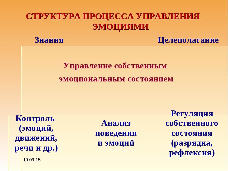 СТРУКТУРА ПРОЦЕССА УПРАВЛЕНИЯ ЭМОЦИЯМИ * ЗнанияЦелеполагание  Упр...