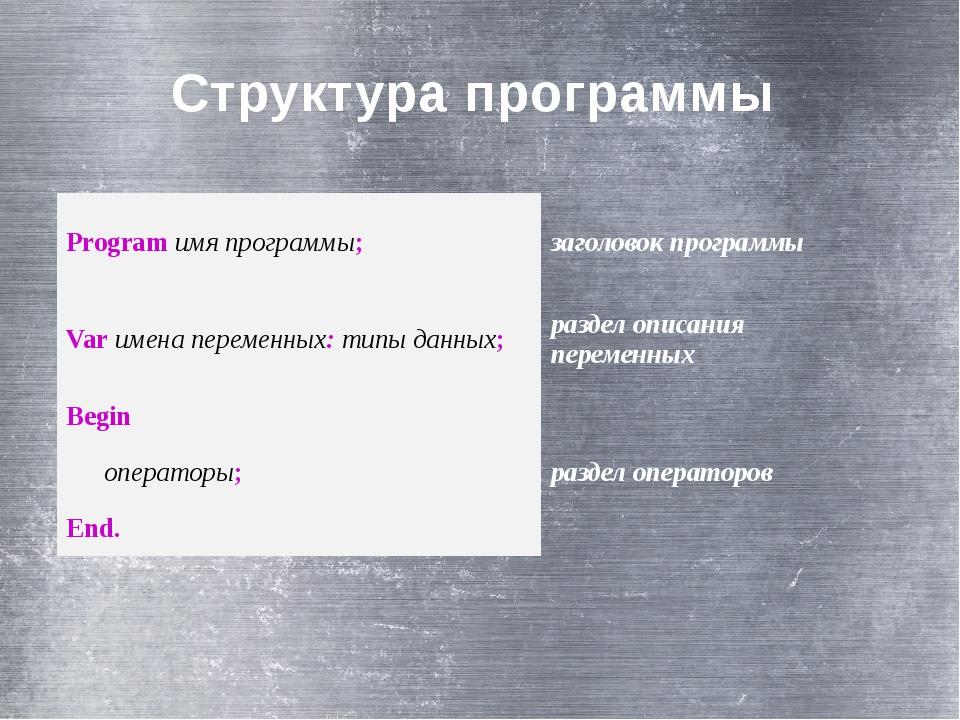 Структура программы  Programимя программы; заголовокпрограммы Varимена перем...