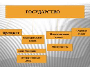 ГОСУДАРСТВО Президент Законодательная власть Государственная Дума Совет Феде