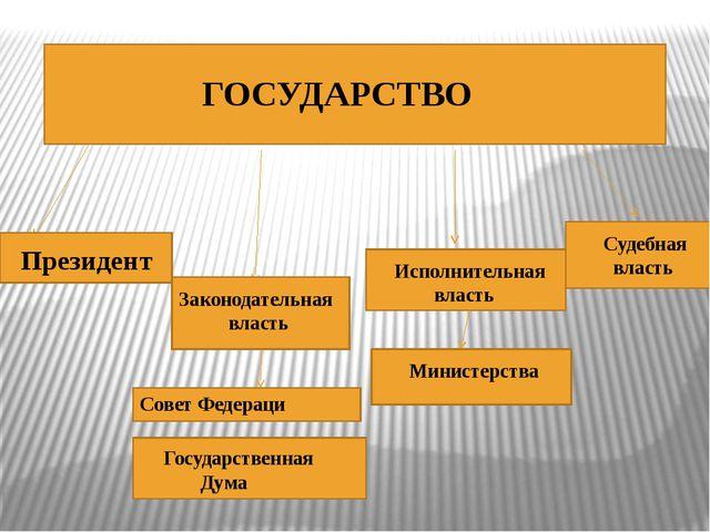 ГОСУДАРСТВО Президент Законодательная власть Государственная Дума Совет Феде...