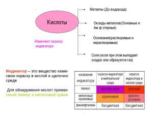 Металлы (До водорода) Оксиды металлов(Основные и Ам ф отерные) Основания(раст