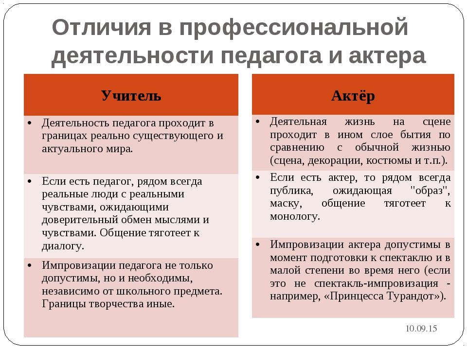 Отличия в профессиональной деятельности педагога и актера * Учитель Деятельно...