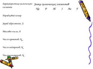 Характеристика химического элементаЗнаки химических элементов  NaPAlIAu