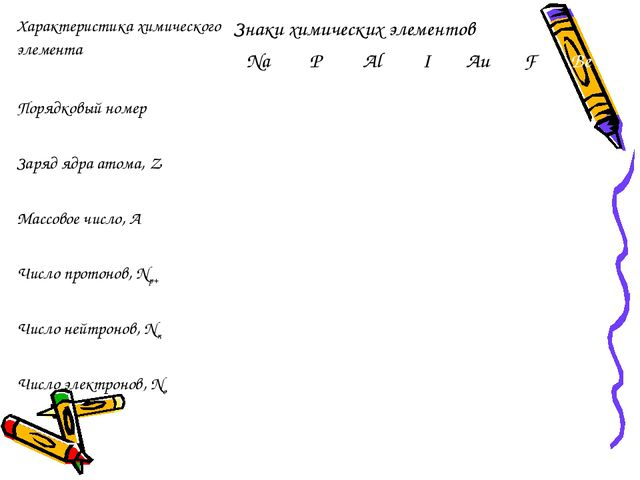 Характеристика химического элементаЗнаки химических элементов  NaPAlIAu...