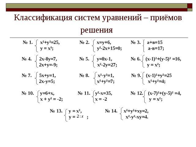 Классификация систем уравнений – приёмов решения № 1. х²+у²=25, № 2. х=у+6, №...