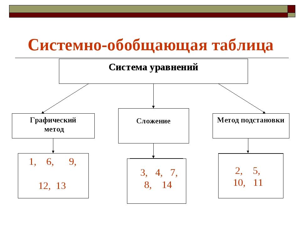 Системно-обобщающая таблица 3, 4, 7, 8, 14 2, 5, 10, 11