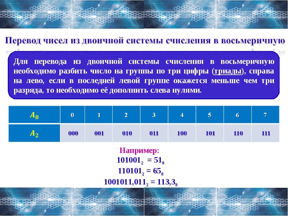 Для перевода из двоичной системы счисления в восьмеричную необходимо разбить...