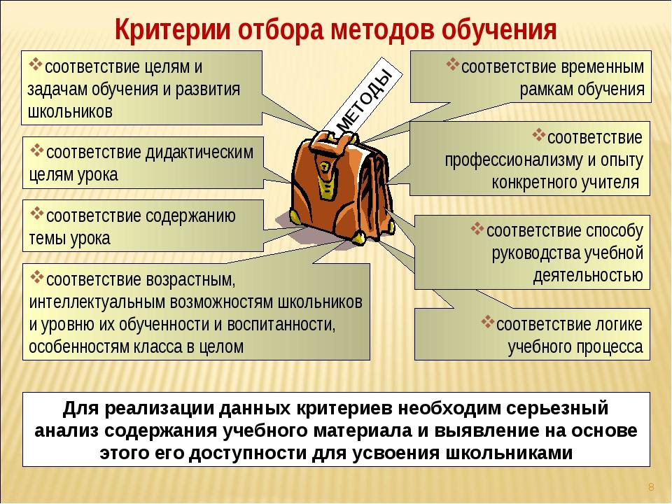 * соответствие логике учебного процесса МЕТОДЫ соответствие целям и задачам о...
