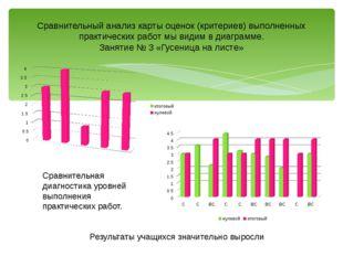 Сравнительный анализ карты оценок (критериев) выполненных практических работ