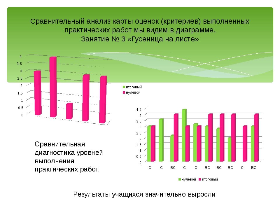 Сравнительный анализ карты оценок (критериев) выполненных практических работ...