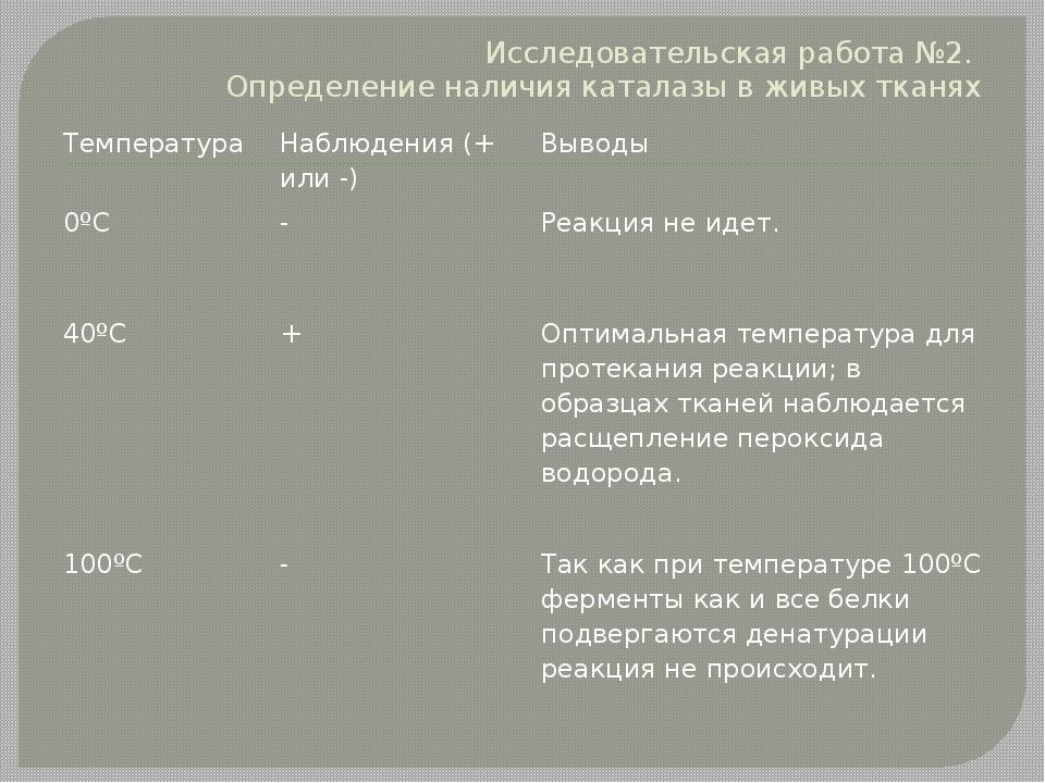 Исследовательская работа №2. Определение наличия каталазы в живых тканях Темп...