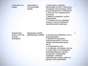 Стили речи и их жанры.Закрепление и систематизация знаний1.подготовить и за