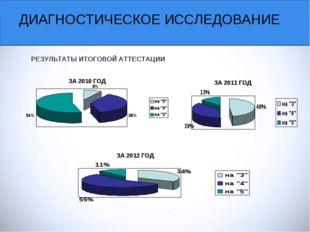 ДИАГНОСТИЧЕСКОЕ ИССЛЕДОВАНИЕ РЕЗУЛЬТАТЫ ИТОГОВОЙ АТТЕСТАЦИИ ЗА 2010 ГОД ЗА 20