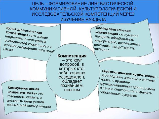 ЦЕЛЬ – ФОРМИРОВАНИЕ ЛИНГВИСТИЧЕСКОЙ, КОММУНИКАТИВНОЙ, КУЛЬТУРОЛОГИЧЕСКОЙ И ИС...
