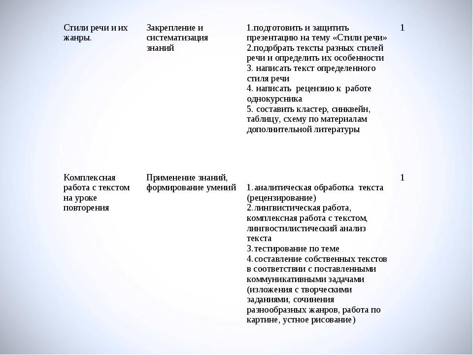 Стили речи и их жанры.Закрепление и систематизация знаний1.подготовить и за...