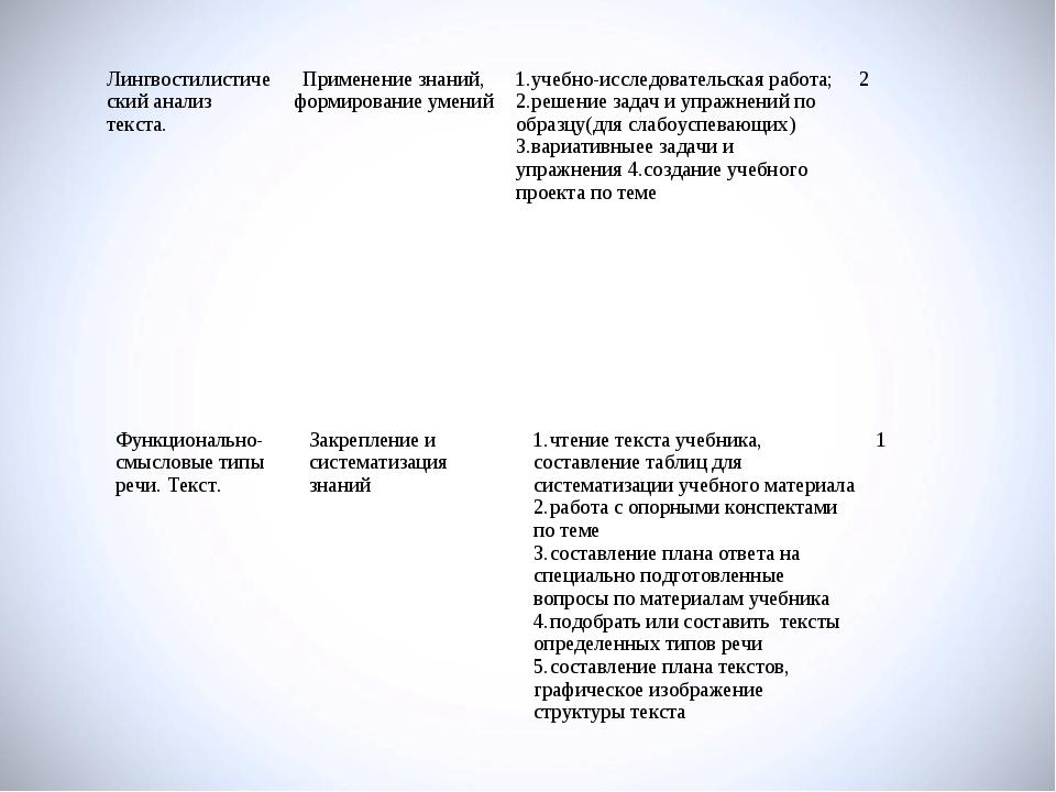 Лингвостилистический анализ текста.Применение знаний, формирование умений1....
