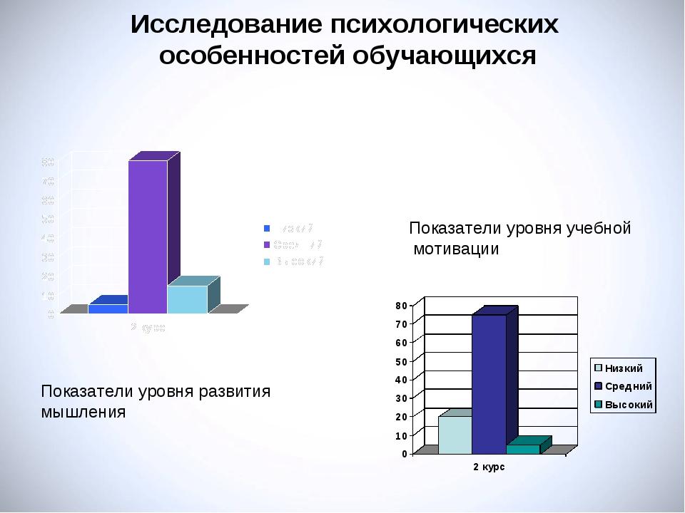 Исследование психологических особенностей обучающихся Показатели уровня учебн...