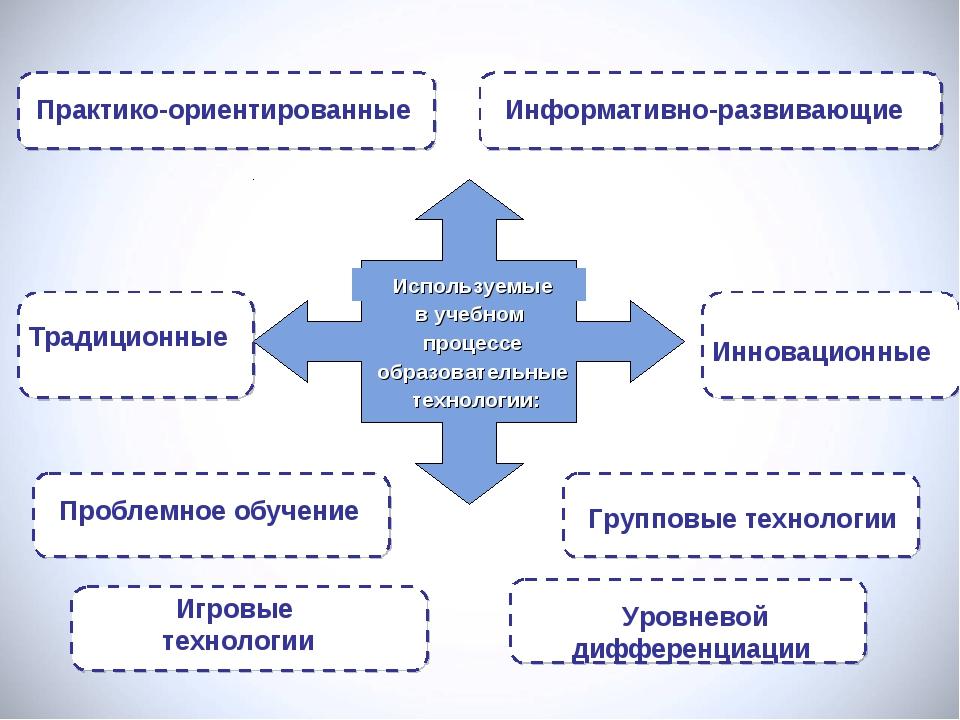 Информативно-развивающие Практико-ориентированные Инновационные Традиционные...