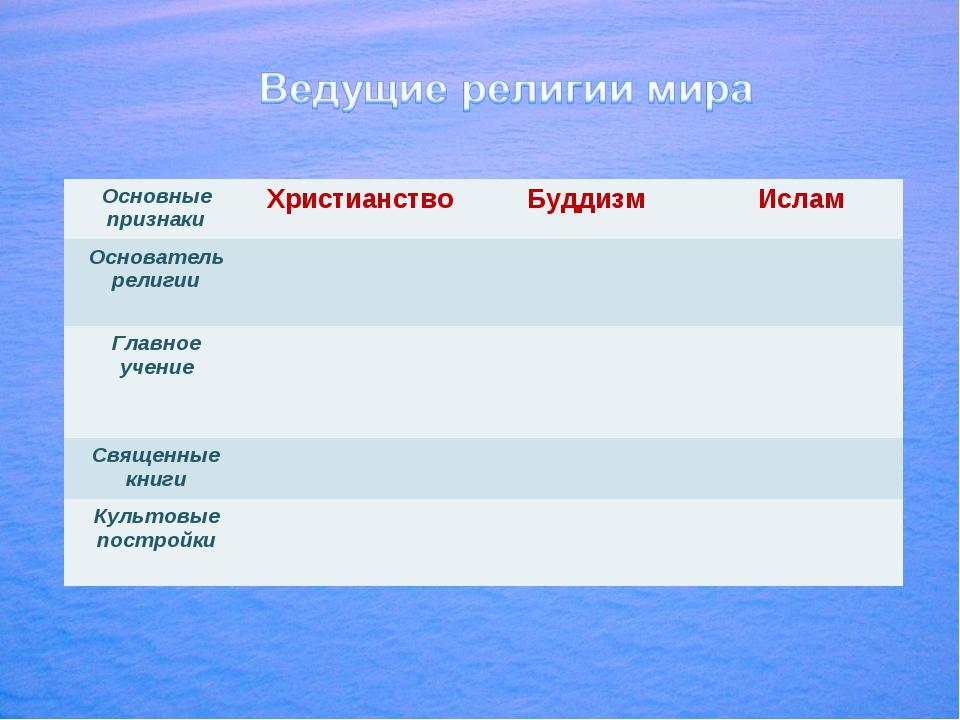 Основные признакиХристианствоБуддизмИслам Основатель религии  Главное у...
