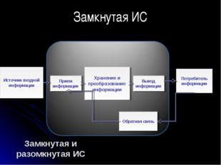 Замкнутая и разомкнутая ИС Источник входной информации Прием информации Хране
