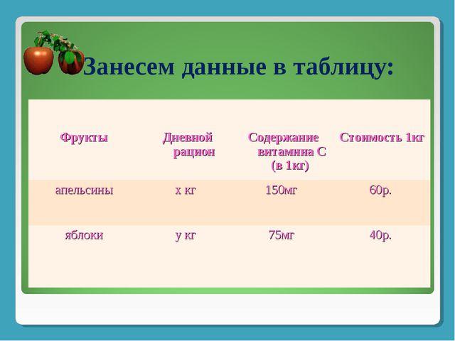 Занесем данные в таблицу: Фрукты  Дневной рацион  Содержание витамина С (в...