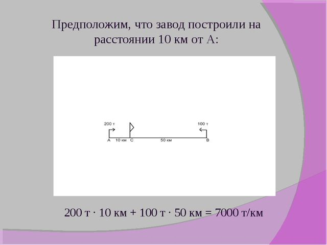 Предположим, что завод построили на расстоянии 10 км от А: 200 т ∙ 10 км + 10...