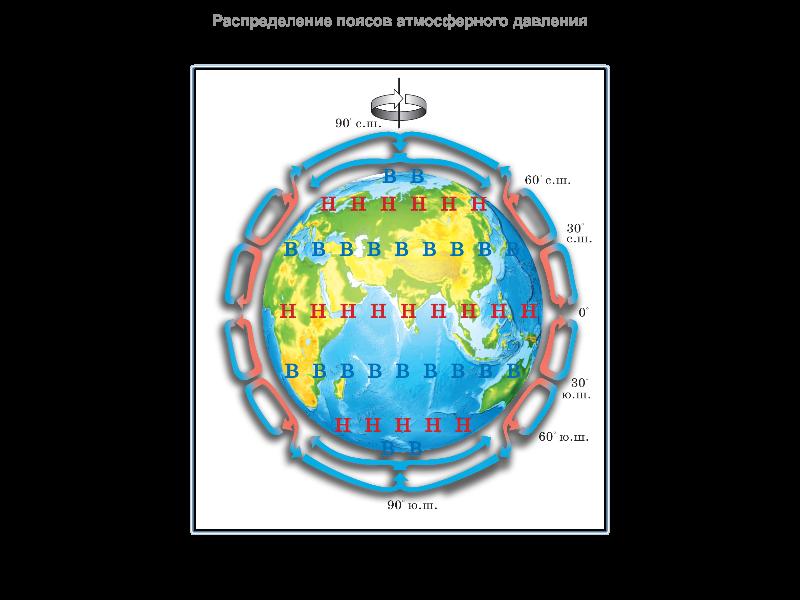 C:\Users\21\Desktop\Рапределение поясов атмосферного давления (Рисунок).png