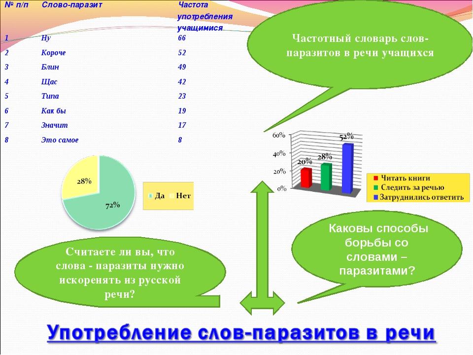 Считаете ли вы, что слова - паразиты нужно искоренять из русской речи? Каковы...