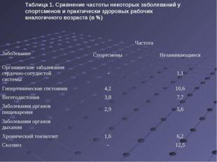 Таблица 1. Сравнение частоты некоторых заболеваний у спортсменов и практическ
