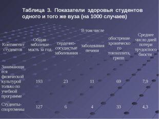 Таблица 3. Показатели здоровья студентов одного и того же вуза (на 1000 случа